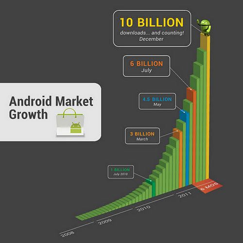 Android Market Growth Graph